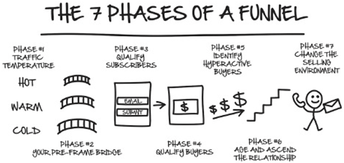 funnel phases