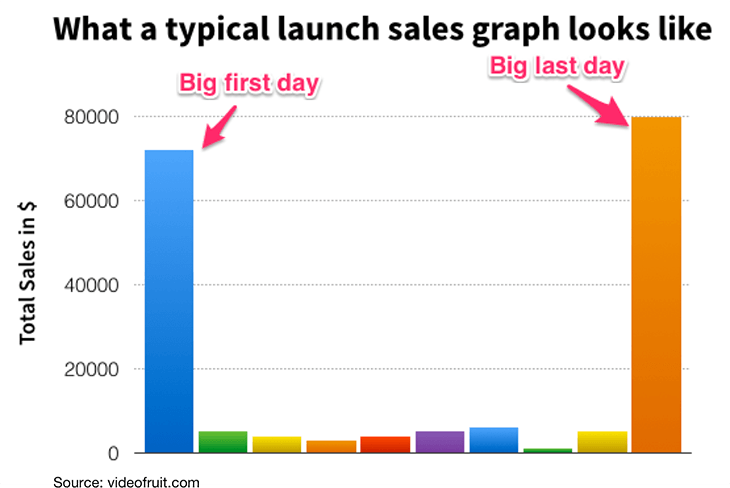 sales skyrocket on the last day of the deadline